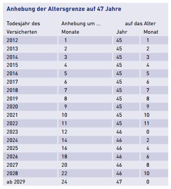 Wie hoch ist die witwenrente 2019